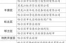 哈市曝光36家消防隐患企业