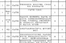 中消协双11调查:涨价后降价、虚构原价等情况突出