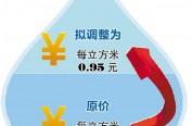 哈市居民污水处理费拟上调至0.95元/立方米