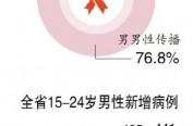 哈市艾滋病例男男性传播占比近八成