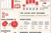 中国连续5年财政性教育经费占国内生产总值4%以上