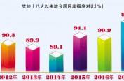 92.4%! 哈尔滨居民幸福度创历年新高