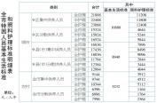 九區城市低保標準提至684元/人月