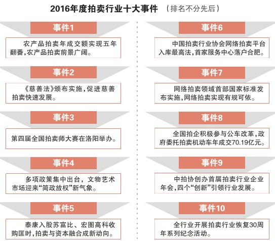 2016拍卖行业成交额突破5000亿大关