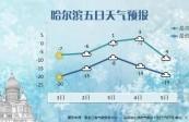 """本周还有降雪,气温又一个""""冲高回落""""!"""